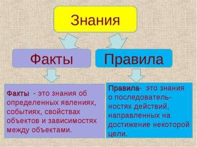 Знания Факты Правила Факты - это знания об определенных явлениях, событиях, с...