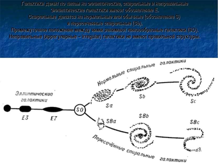 Галактики делят по типам на эллиптические, спиральные и неправильные Эллиптич...