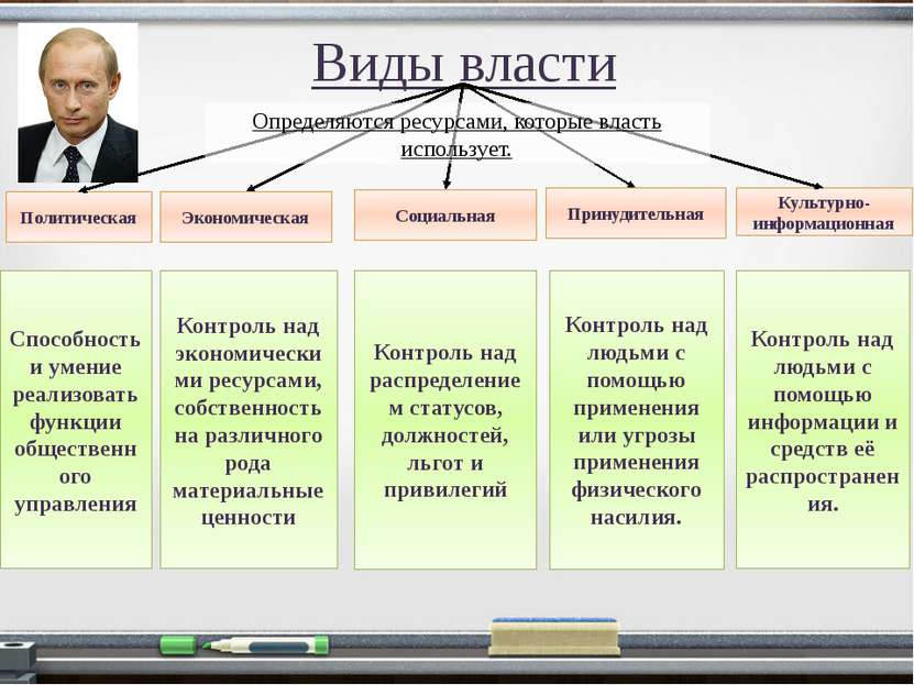 Виды власти Политическая Экономическая Социальная Принудительная Культурно-ин...