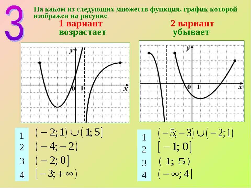 На каком из следующих множеств функция, график которой изображен на рисунке 1...