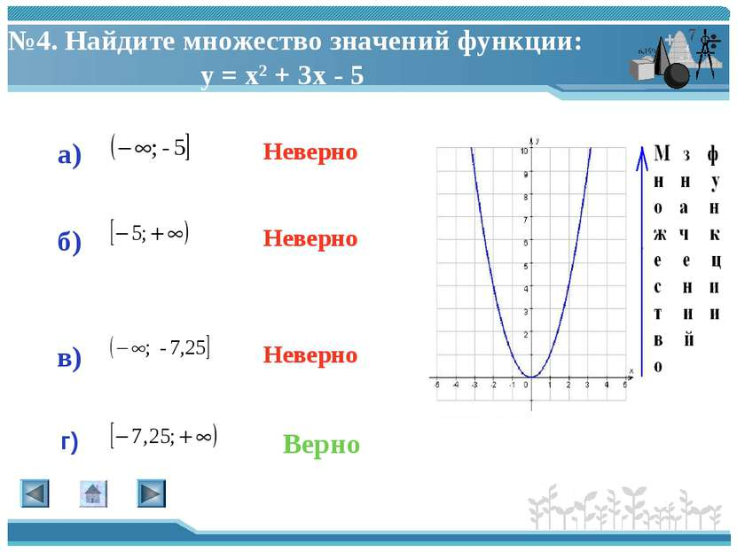 №4. Найдите множество значений функции: у = х2 + 3х - 5 а) г) в) б) Верно Нев...