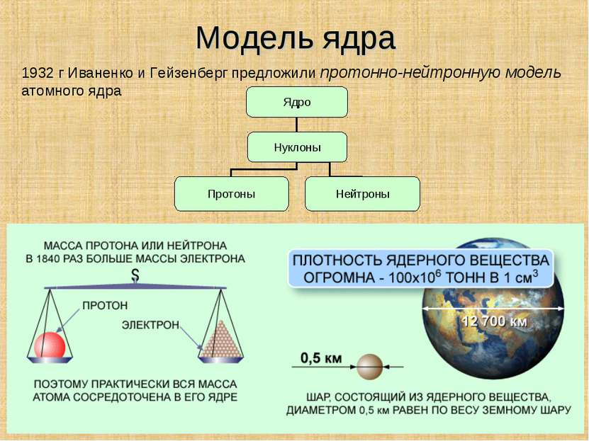 Модель ядра 1932 г Иваненко и Гейзенберг предложили протонно-нейтронную модел...