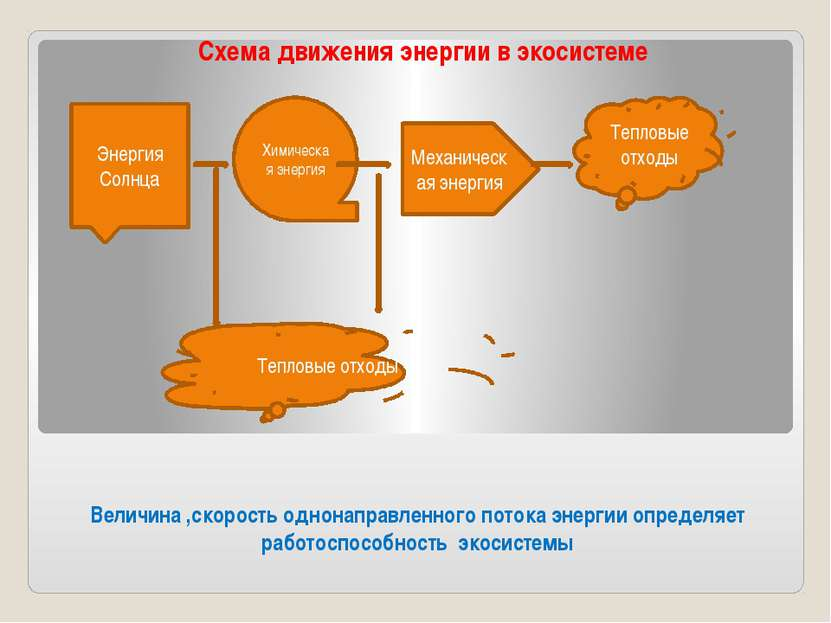Величина ,скорость однонаправленного потока энергии определяет работоспособно...