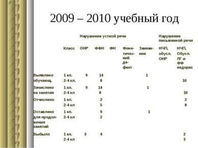 2009 – 2010 учебный год