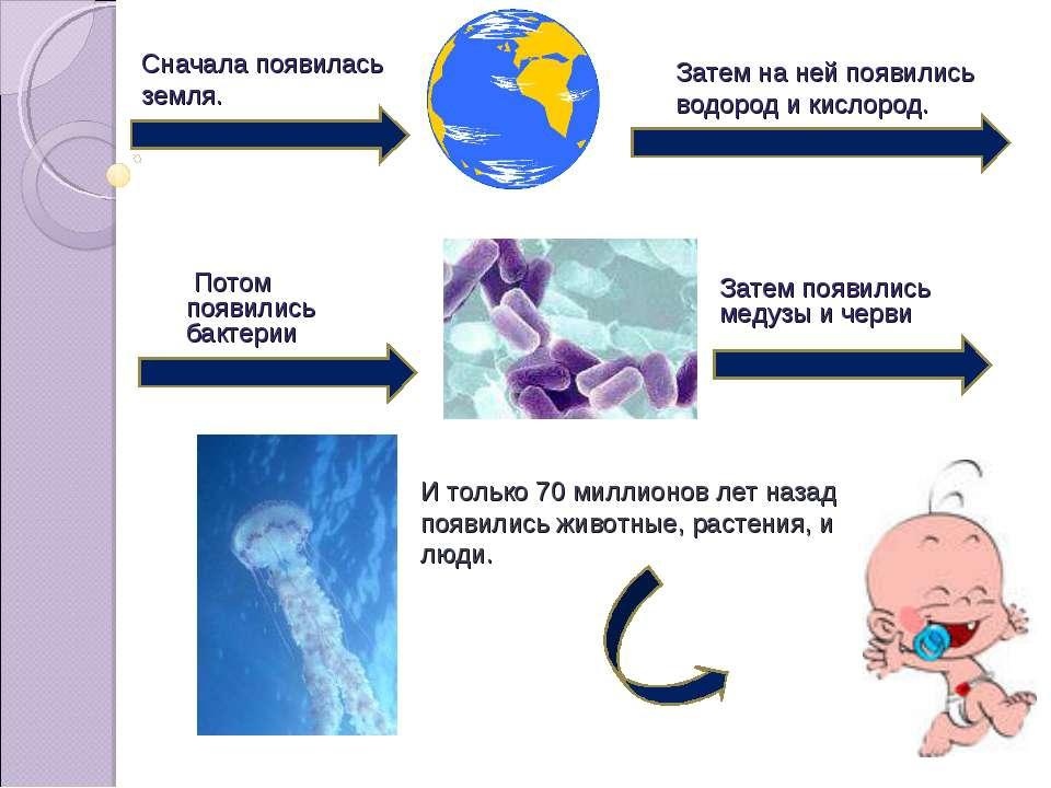 Потом появились бактерии Сначала появилась земля. Затем на ней появились водо...