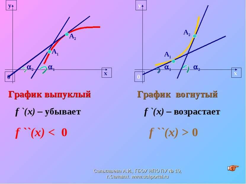 1 2 График выпуклый f `(x) – убывает f ``(x) < 0 График вогнутый f `(x) – воз...