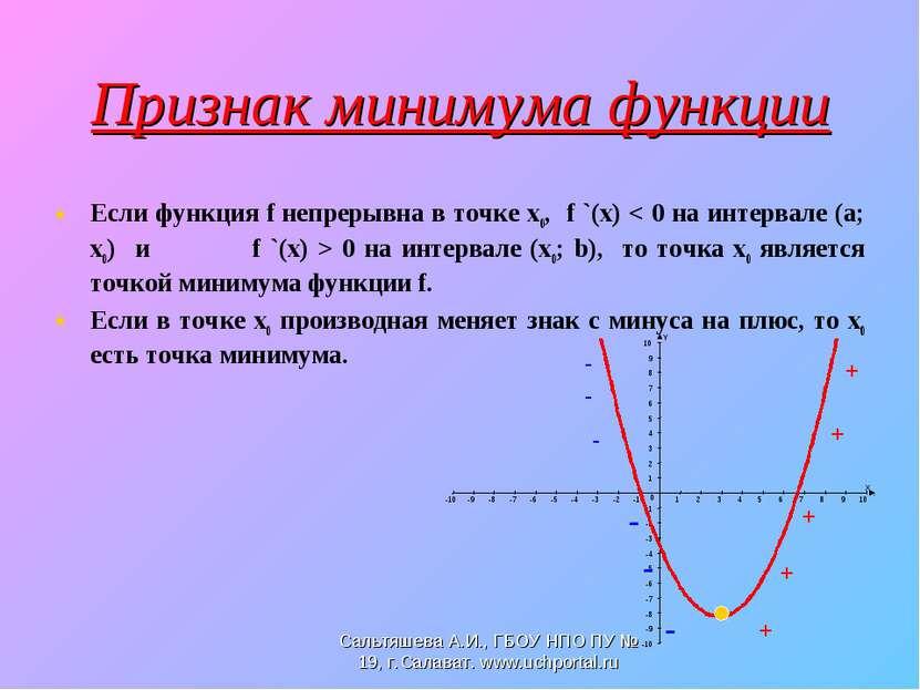 Признак минимума функции Если функция f непрерывна в точке х0, f `(x) < 0 на ...