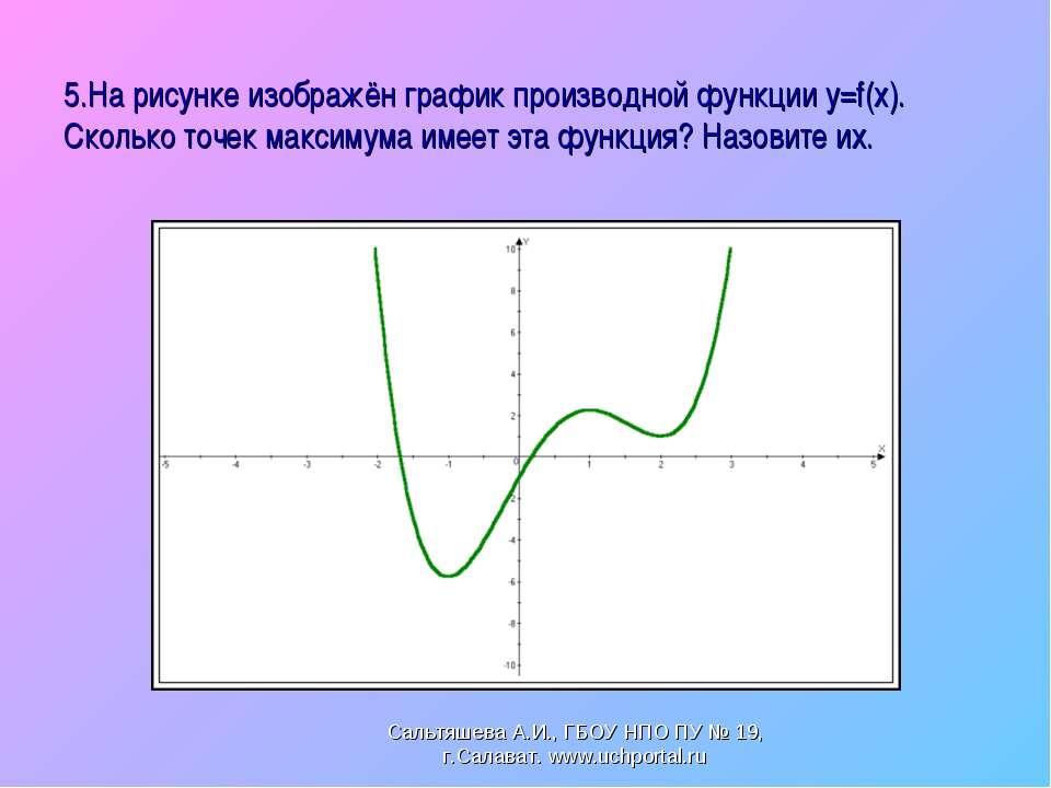 5.На рисунке изображён график производной функции y=f(x). Сколько точек макси...