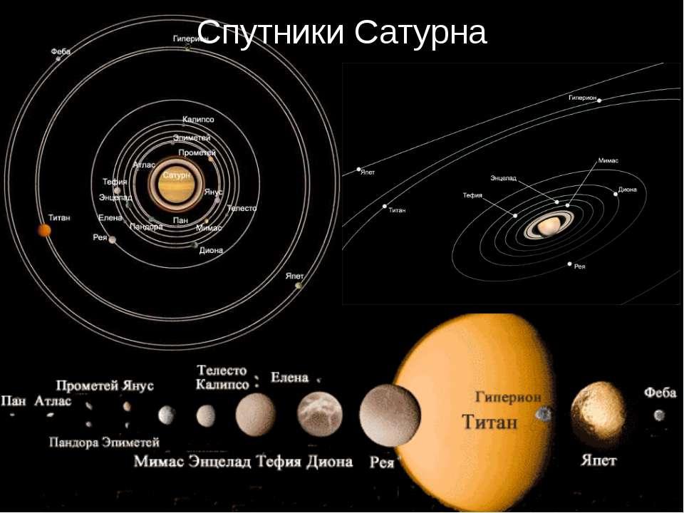 расположение планет и спутников картинка