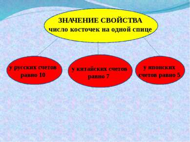 у русских счетов равно 10 у японских счетов равно 5 у китайских счетов равно ...