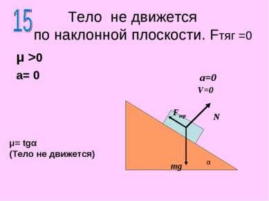 Тело не движется по наклонной плоскости. Fтяг =0 μ >0 a= 0 N mg α a=0 V=0 Fтр...