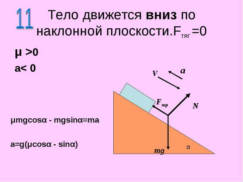Тело движется вниз по наклонной плоскости.Fтяг =0 μ >0 a< 0 N mg α a V Fтр μm...
