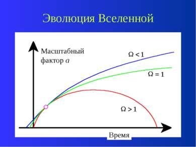 Эволюция Вселенной Постоянная Хаббла – мера скорости изменения масштаба Вселе...