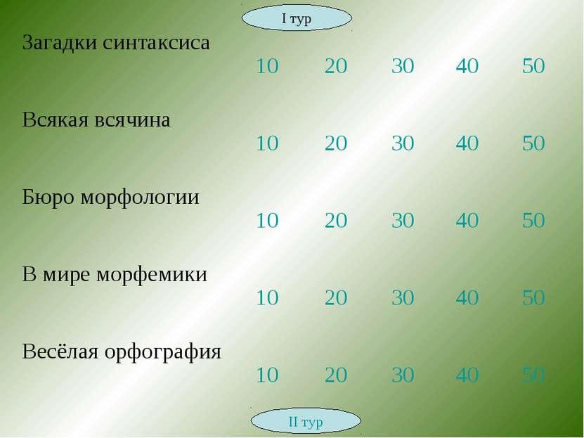 II тур I тур Загадки синтаксиса 10 20 30 40 50 Всякая всячина 10 20 30 40 50 ...