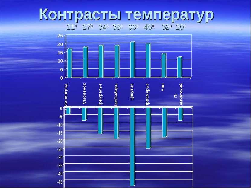 Контрасты температур 210 270 340 380 600 460 320 200