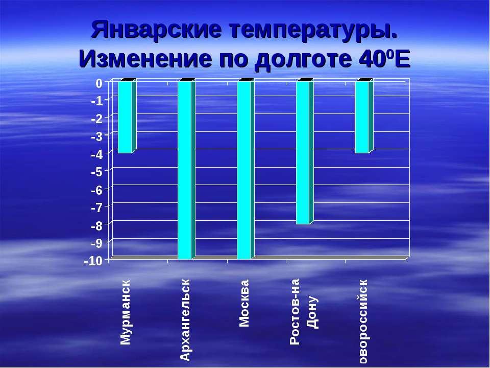 Январские температуры. Изменение по долготе 400Е