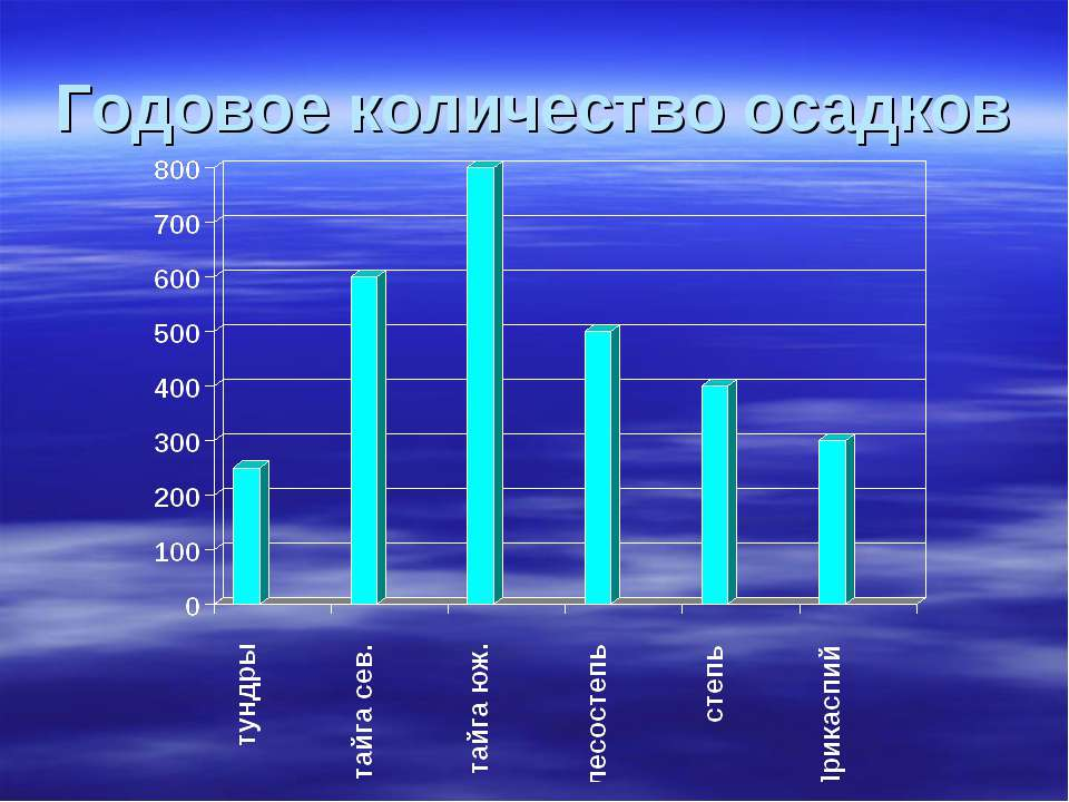Годовое количество осадков