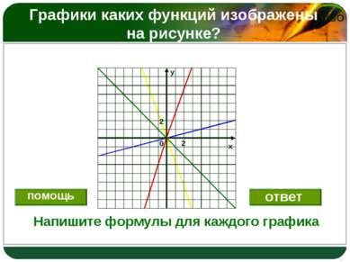 Графики каких функций изображены на рисунке? Напишите формулы для каждого гра...