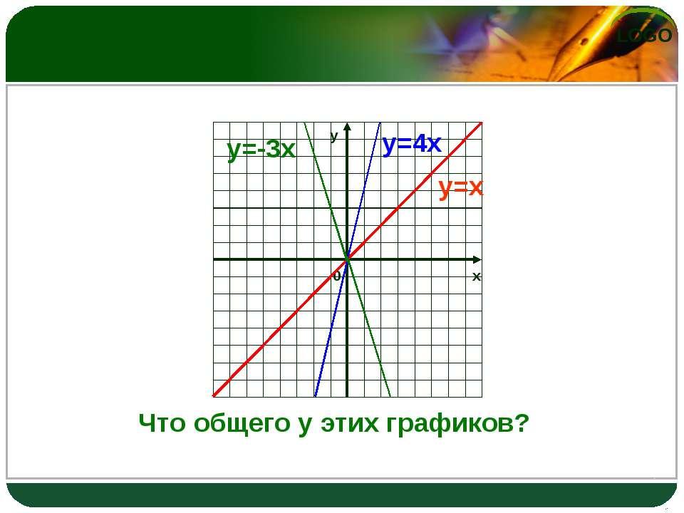 у=х у=4х у=-3х Что общего у этих графиков? LOGO