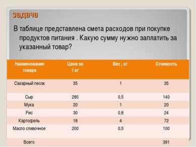 задача В таблице представлена смета расходов при покупке продуктов питания . ...