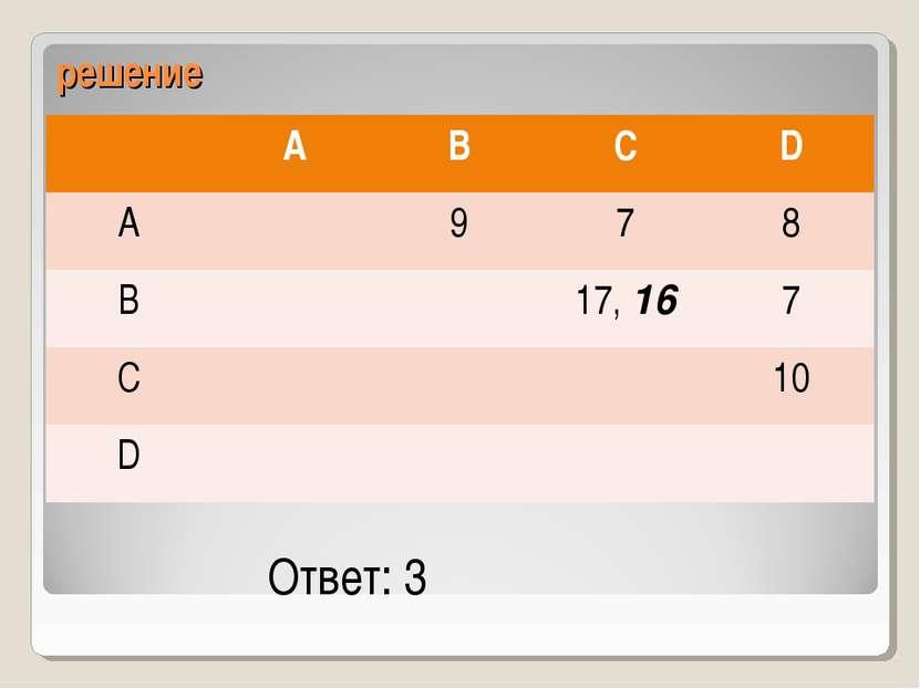 решение Ответ: 3 A B C D A 9 7 8 B 17, 16 7 C 10 D