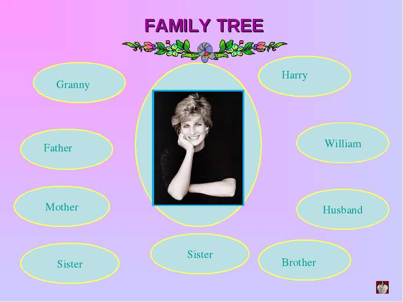 FAMILY TREE Husband Sister Mother Granny Father Brother William Harry Sister