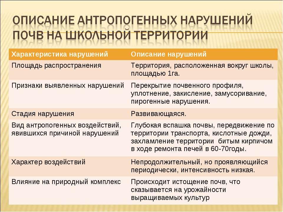 Характеристика нарушений Описание нарушений Площадь распространения Территори...