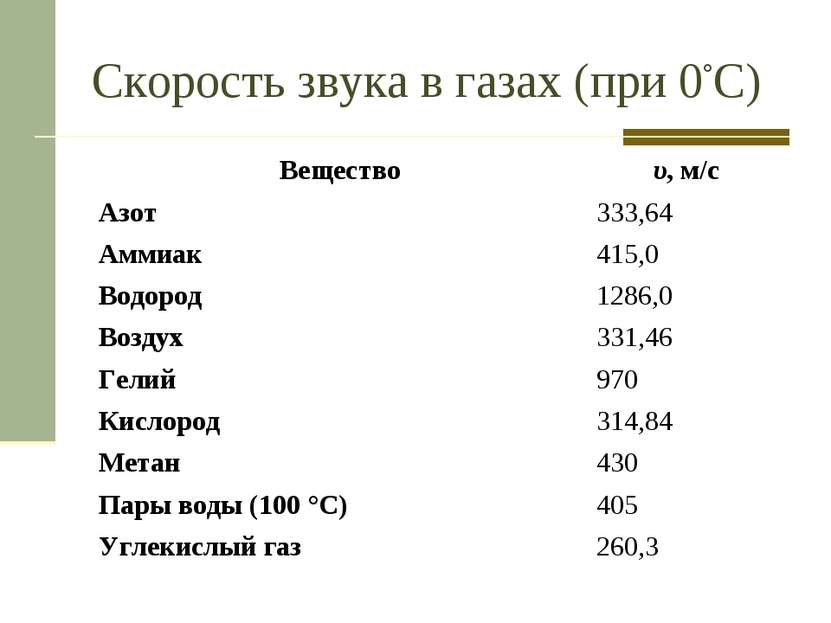 Скорость звука в газах (при 0°С) Вещество υ, м/с Азот 333,64 Аммиак 415,0 Вод...