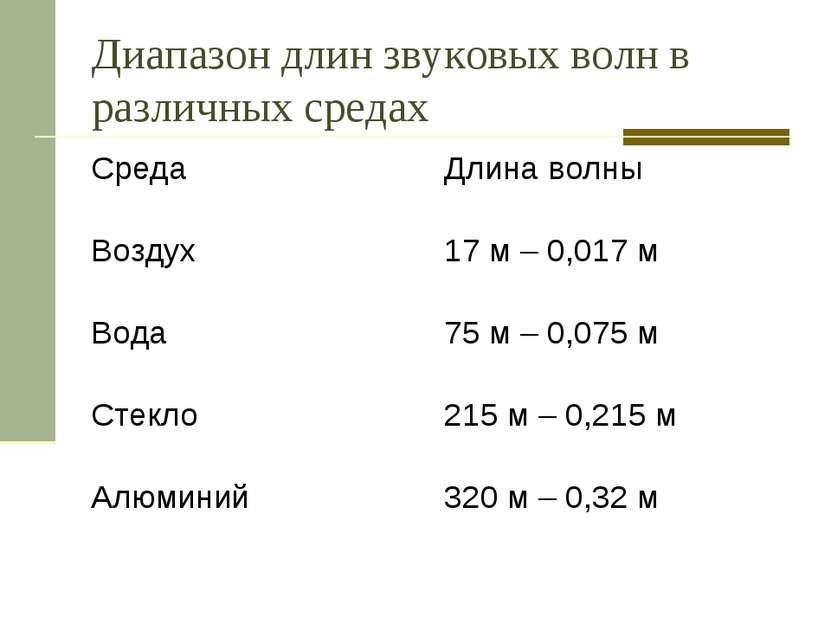 Диапазон длин звуковых волн в различных средах Среда Длина волны Воздух 17 м ...
