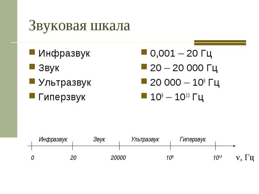 Звуковая шкала Инфразвук Звук Ультразвук Гиперзвук 0,001 – 20 Гц 20 – 20 000 ...