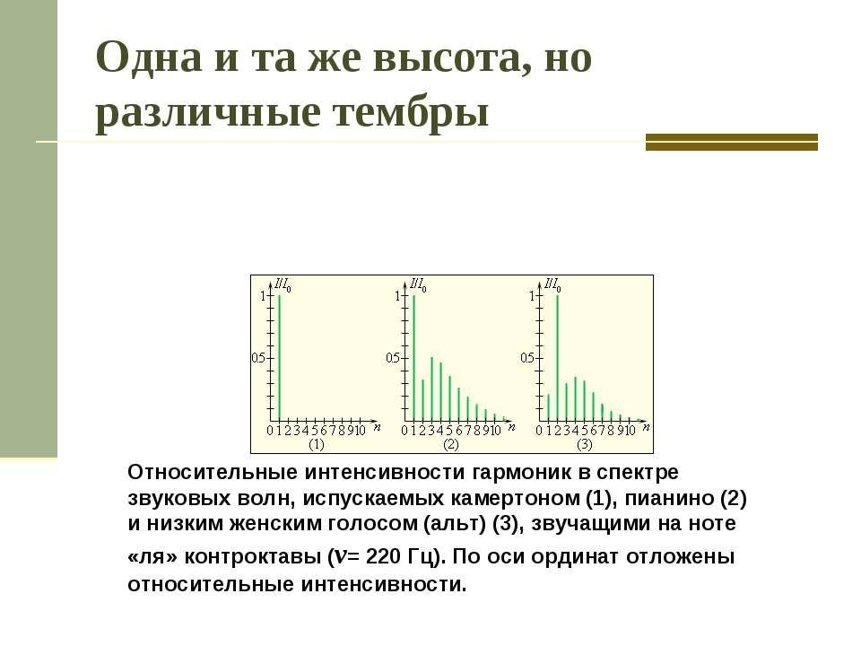 Одна и та же высота, но различные тембры Относительные интенсивности гармоник...