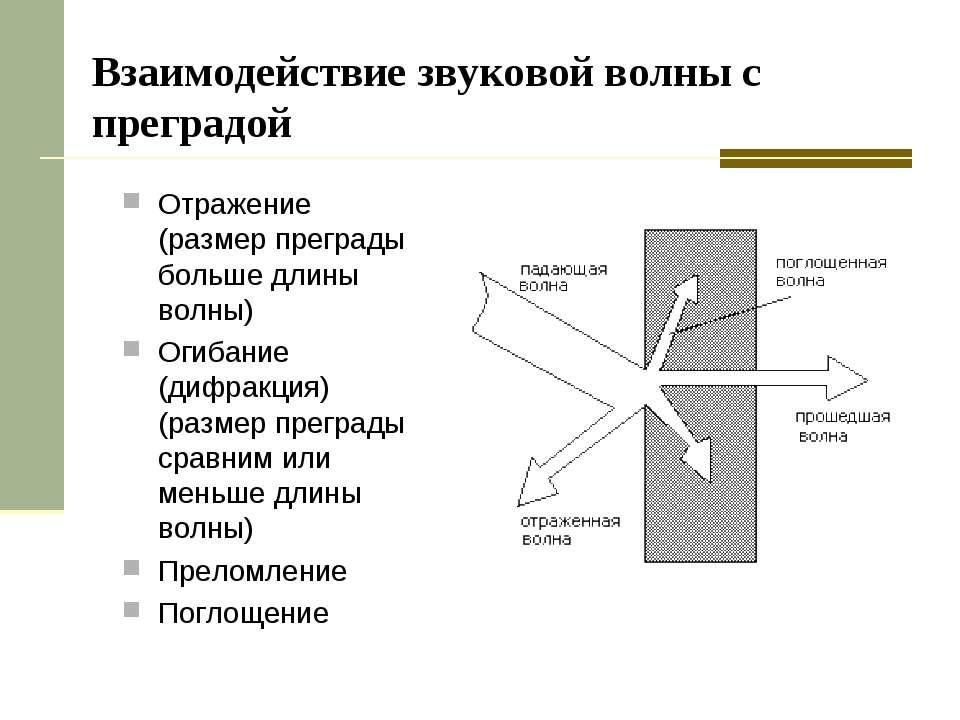 Взаимодействие звуковой волны с преградой Отражение (размер преграды больше д...