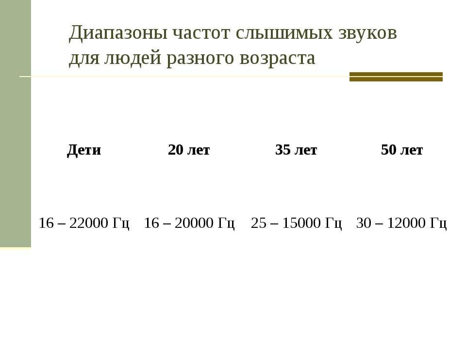Диапазоны частот слышимых звуков для людей разного возраста Дети 20 лет 35 ле...