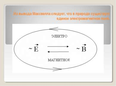 Из вывода Максвелла следует, что в природе существует единое электромагнитное...