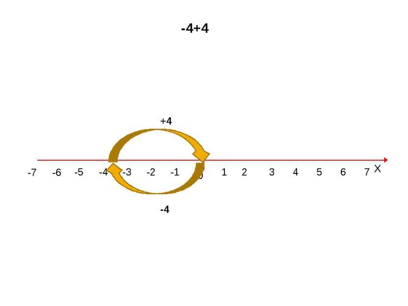 0 1 2 3 4 5 6 7 Х -1 -2 -3 -4 -5 -7 -6 -4+4 -4 +4