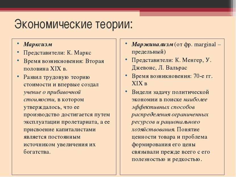 Экономические теории: Марксизм Представители: К. Маркс Время возникновения: В...