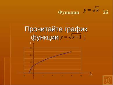 Функция 2б Прочитайте график функции : х у