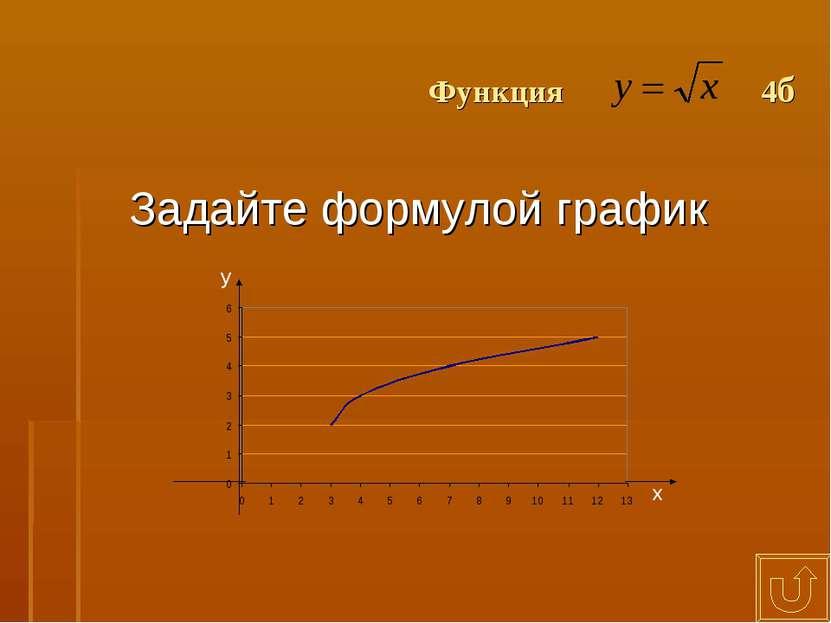 Функция 4б Задайте формулой график х у