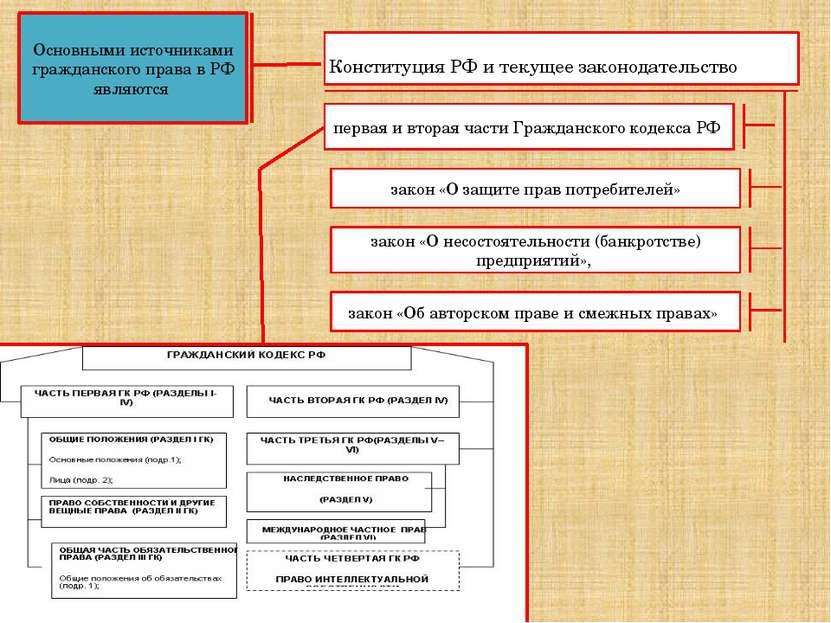 Основными источниками гражданского права в РФ являются Конституция РФ и текущ...