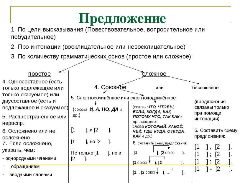 Предложение 1. По цели высказывания (Повествовательное, вопросительное или по...