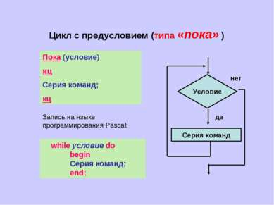 Цикл с предусловием (типа «пока» ) Условие Серия команд да нет Пока (условие)...
