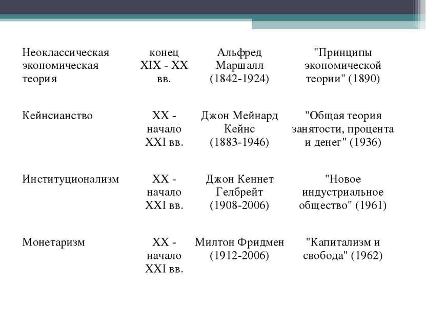 Неоклассическая экономическая теория конец XIX - XX вв. Альфред Маршалл (1842...
