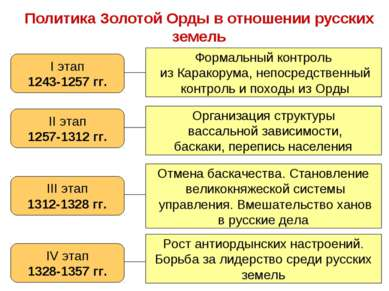 Политика Золотой Орды в отношении русских земель I этап 1243-1257 гг. Формаль...