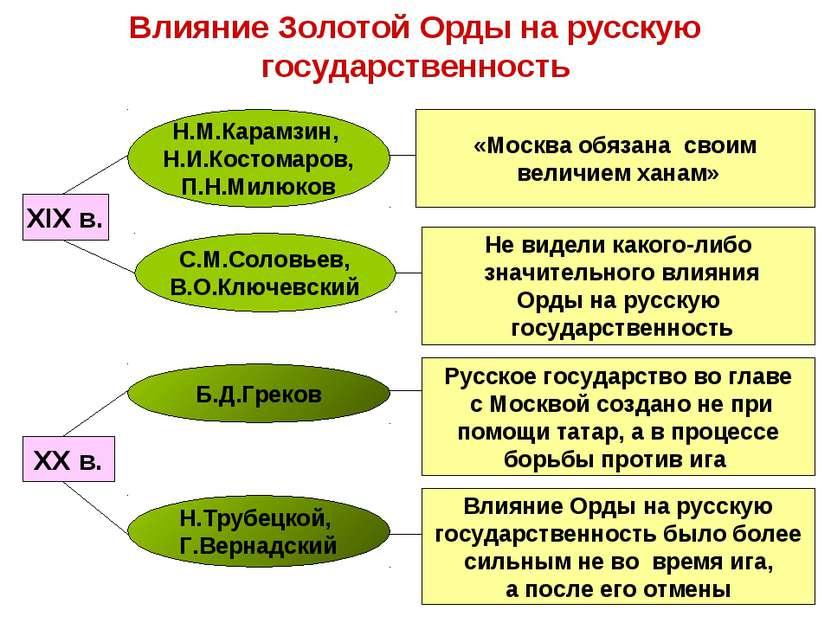 Влияние Золотой Орды на русскую государственность «Москва обязана своим велич...
