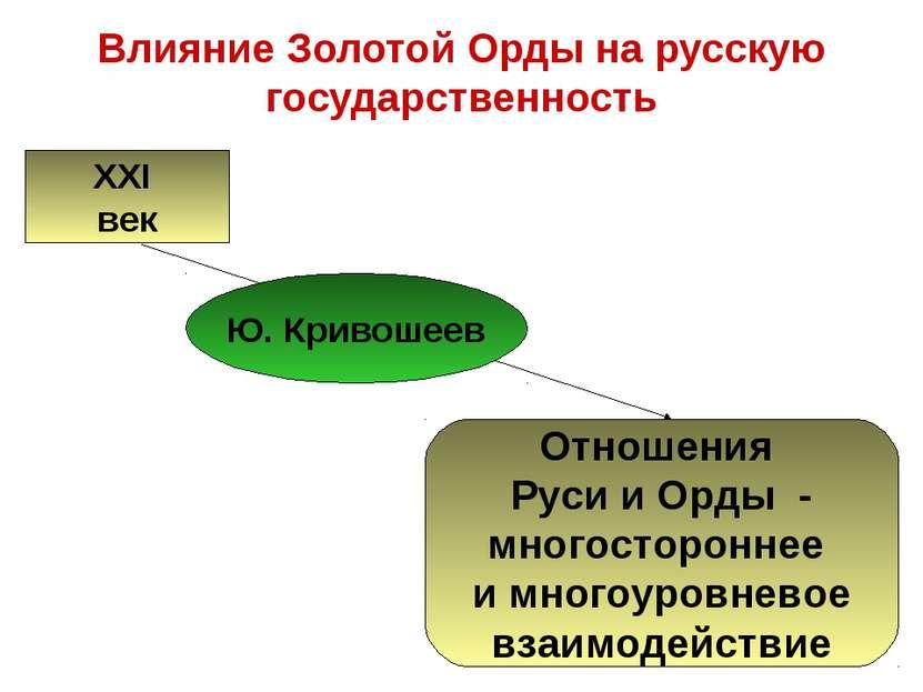 Влияние Золотой Орды на русскую государственность XXI век Отношения Руси и Ор...