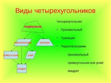 Виды четырехугольников Четырехугольник: Произвольный Трапеция Параллелограмм ...