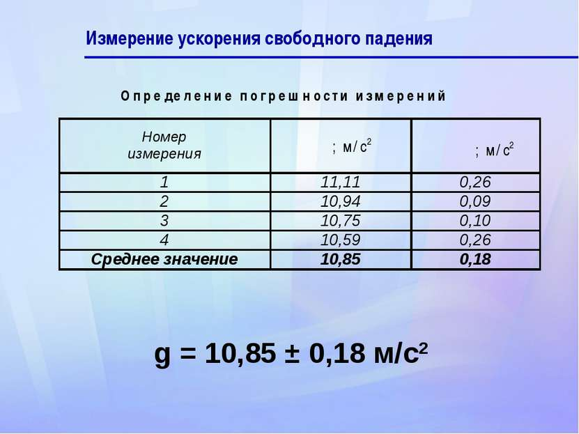 Измерение ускорения свободного падения g = 10,85 ± 0,18 м/с2