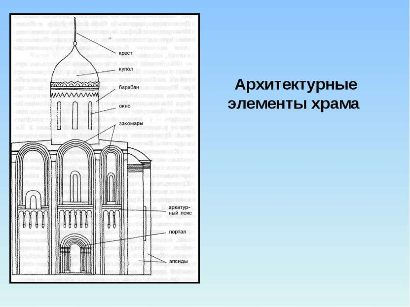 Архитектурные элементы храма