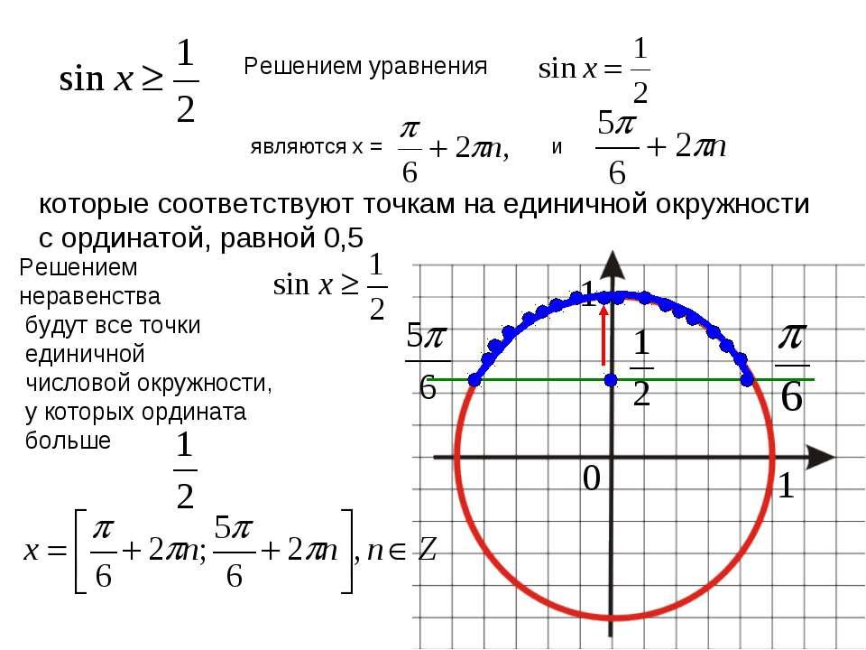 Решением уравнения являются x = и которые соответствуют точкам на единичной о...