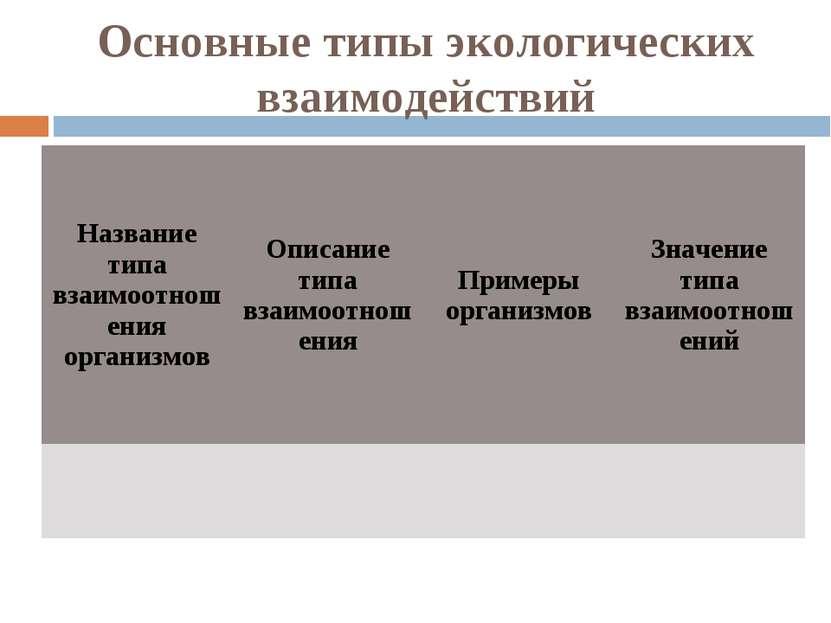Основные типы экологических взаимодействий Название типа взаимоотношения орга...